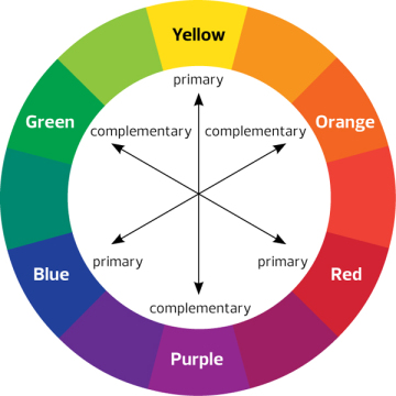 Credit: The Color Wheel